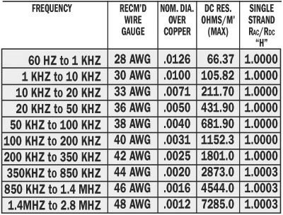 Litz wire litz design operating frequency table 2 after the individual wire gauge greentooth Choice Image